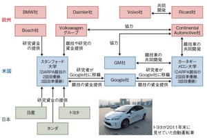Develepment_of_autodrive_system