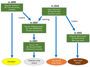 Ramen_history_flow