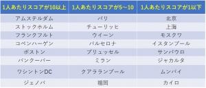 City-ranking3